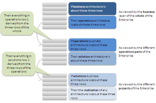 A recursive view on the Zachman Framework