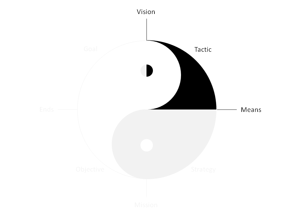 Yin Yang Achieving Business Outcome With Enterprise Architecture