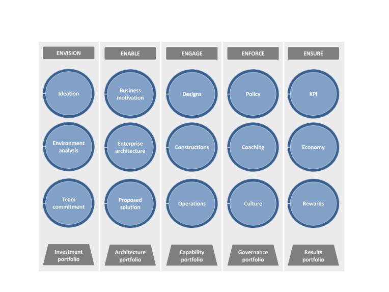The portfolios framework